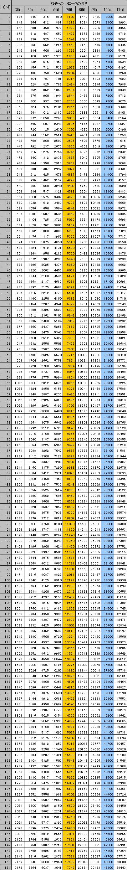 各コンボ数におけるなぞったブロックから取得できる点数