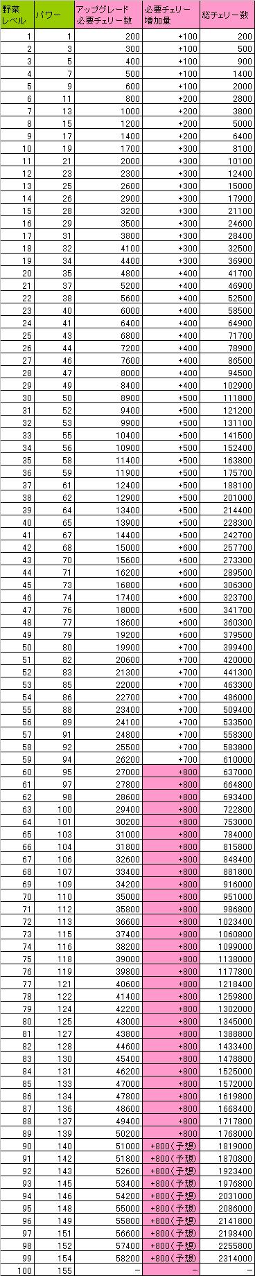 野菜のアップグレードに必要なチェリー数をまとめた表