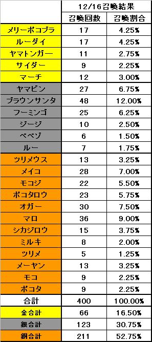 12月16日の召喚率