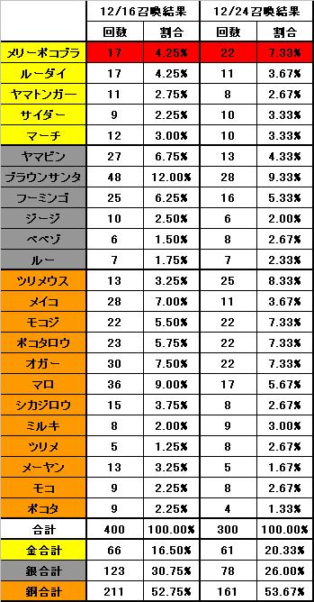 12月24日アニマルごとの召喚確率