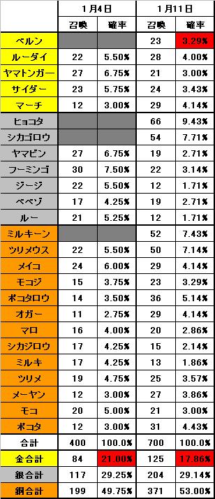 1月11日のアニマルごとの召喚確率