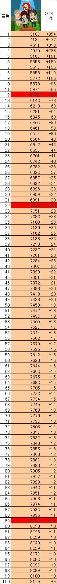 セカオワの召喚数とパワーの一覧