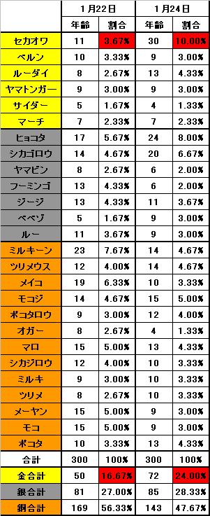 1月24日のアニマルごとの召喚確率