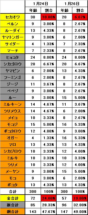 2014年1月26日の召喚確率