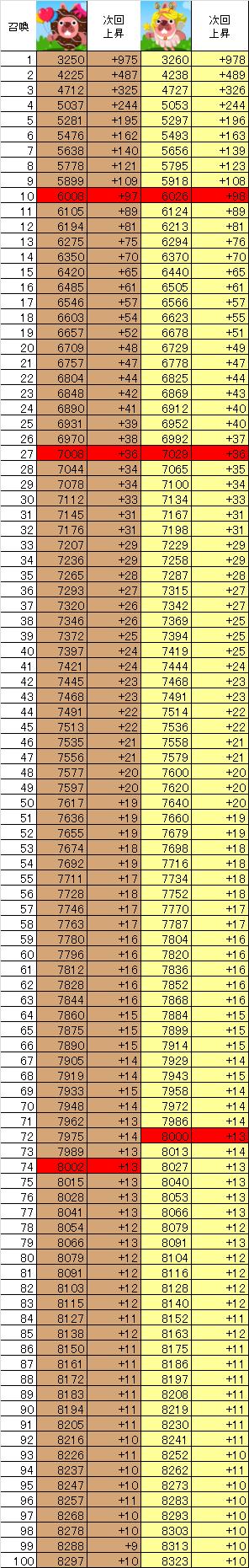 チョコタとスイータの召喚数ごとのパワーの一覧