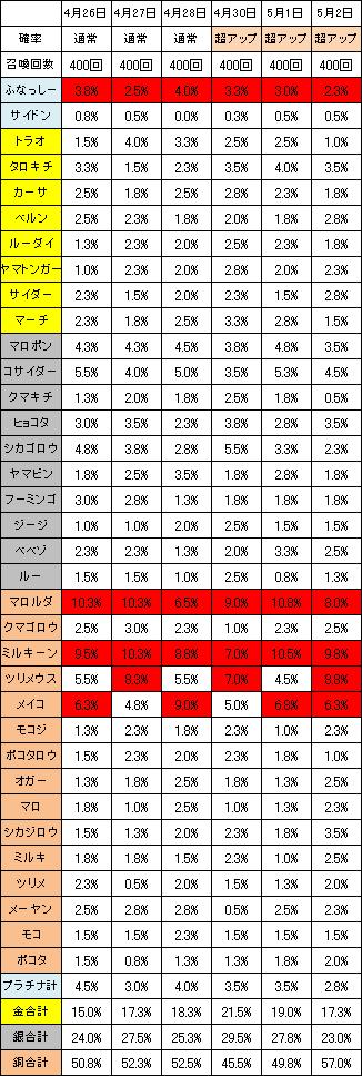 アニマルごとの召喚確率2014年4月26日~5月2日
