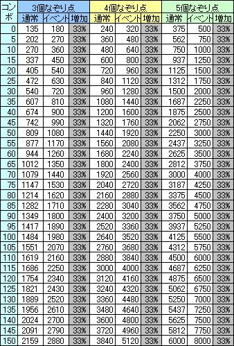各コンボにおけるなぞり点(3~5個)