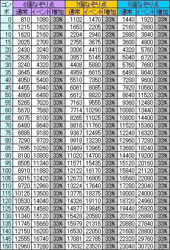 各コンボにおけるなぞり点(6~8個)