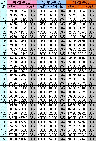 各コンボにおけるなぞり点(9~11個)