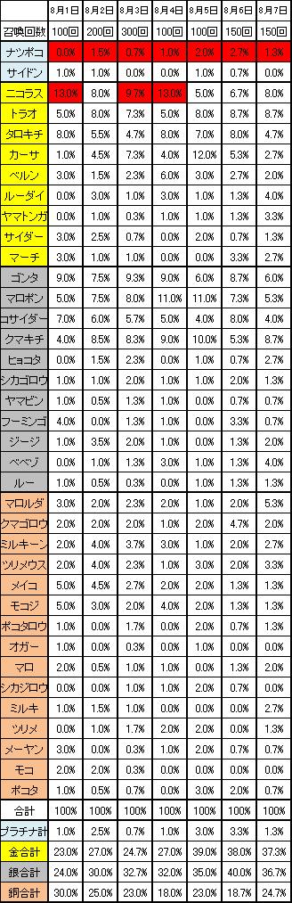 ナツポコの召喚確率8月1日~8月7日