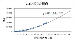 0コンボ目における、なぞったブロック数ごとの得点