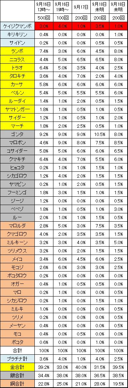 ケイジクマンボの召喚確率