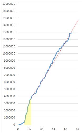 2000万プレイ動画のマイスコアの推移1
