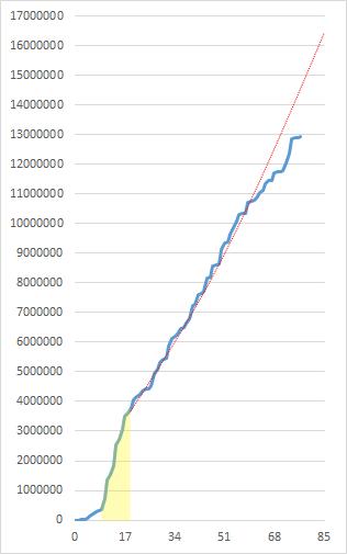 2000万プレイ動画のマイスコアの推移2