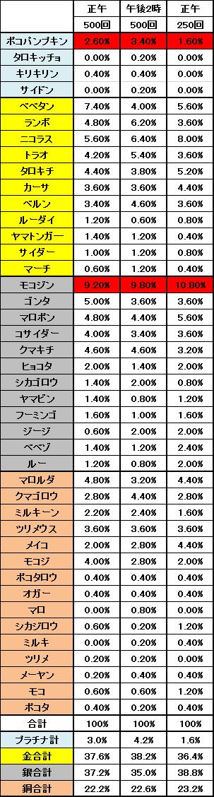 2014年10月17日から18日の召喚確率