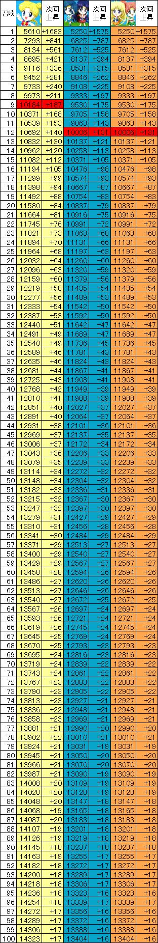 セーラームーンの召喚数ごとのパワー一覧