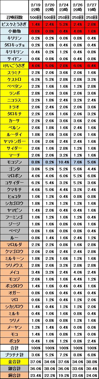 2月19日~2月27日までのピスケの召喚確率