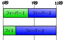 フィーバー2までの時間グラフ