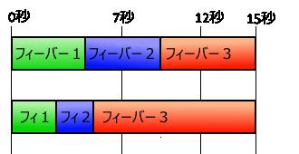 フィーバー3までの時間グラフ