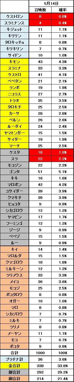 2015年5月14日のノーマル召喚結果