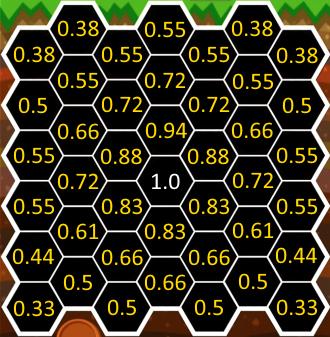 フィールド中央に比べた周りの野菜昆虫攻撃点