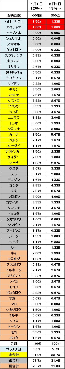 2015年6月1日の召喚結果