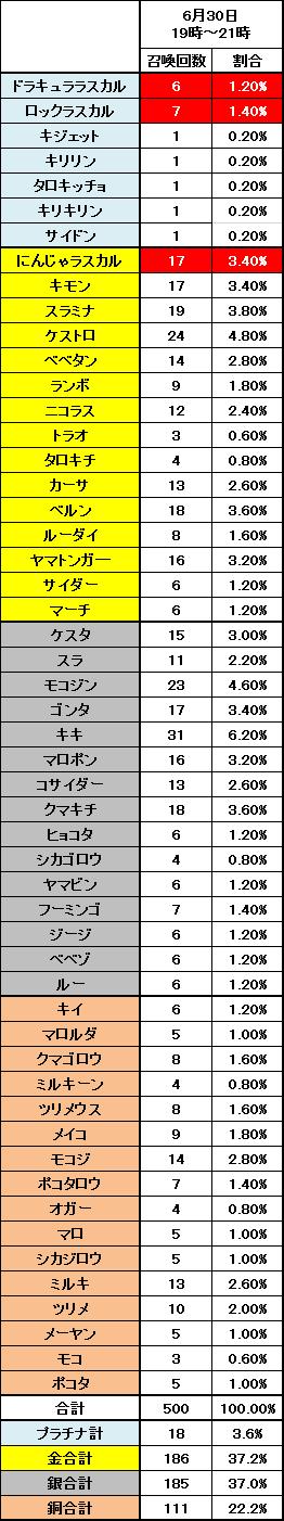 2015年6月30日のノーマル召喚結果