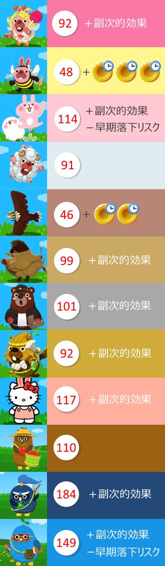レギュラー動物の得点力の合計