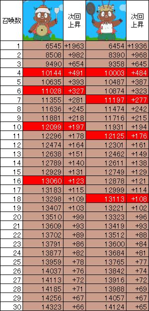 イシシとノシシの召喚数ごとのパワー一覧