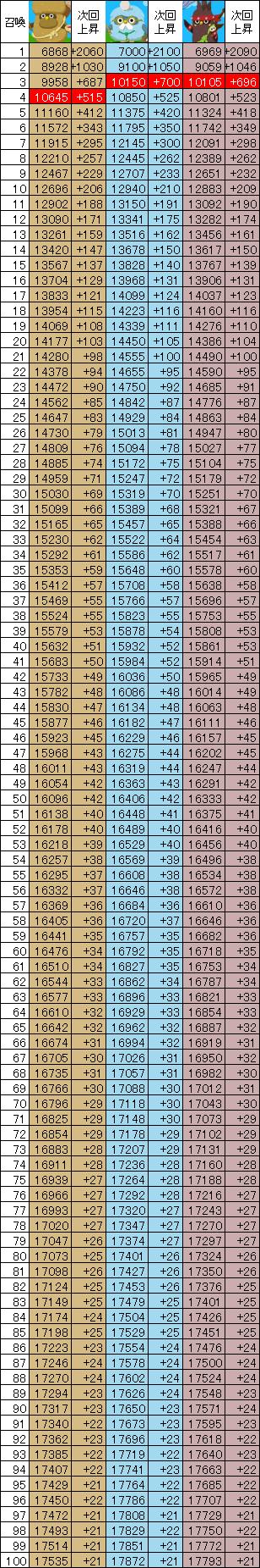 ボブオル、イシオル、ロックオルの召喚数ごとのパワー一覧