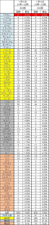 1月15日、16日のノーマル召喚結果