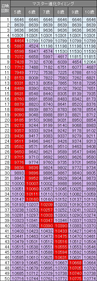 引き継ぎ15%のポコタ14世の召喚数ごとのパワー一覧