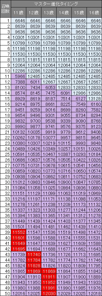 引き継ぎ25%のポコタ14世の召喚数ごとのパワー一覧