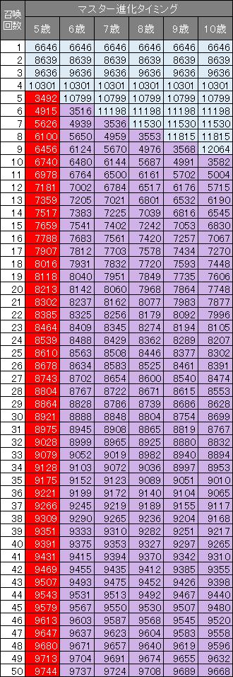 引き継ぎ6%のポコタ14世の召喚数ごとのパワー一覧