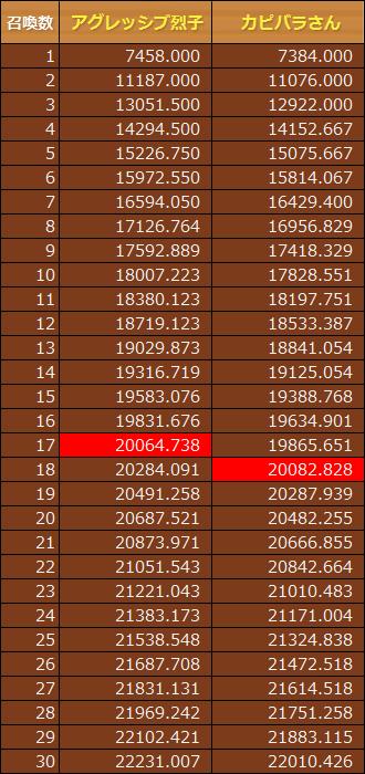 アグレッシブ烈子の召喚数ごとのパワー一覧